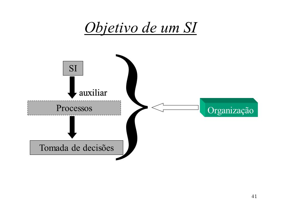 } Objetivo de um SI SI auxiliar auxiliar Processos Organização