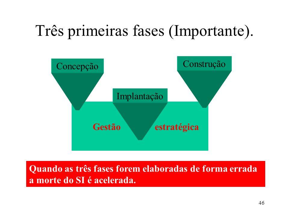 Três primeiras fases (Importante).