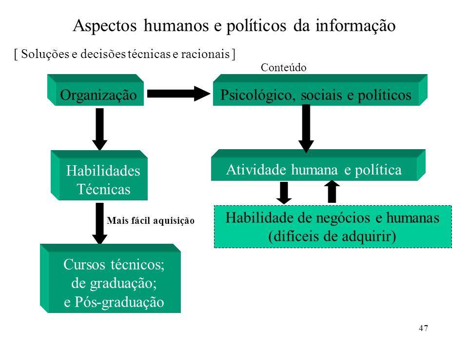 Aspectos humanos e políticos da informação