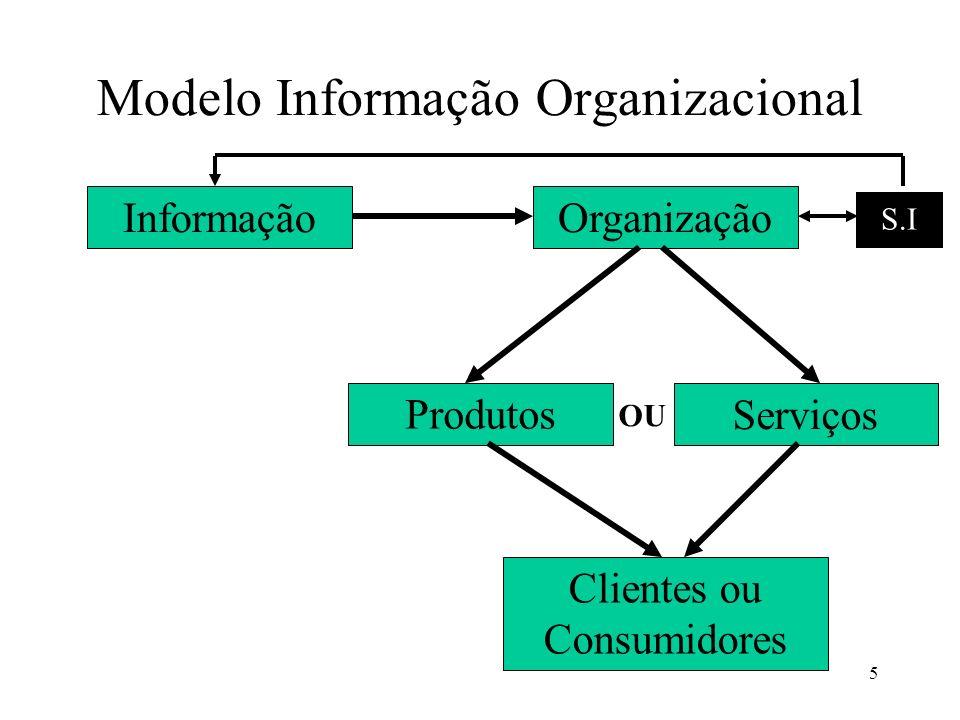Modelo Informação Organizacional