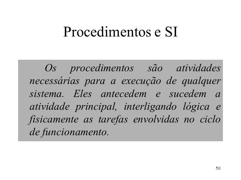 Procedimentos e SI