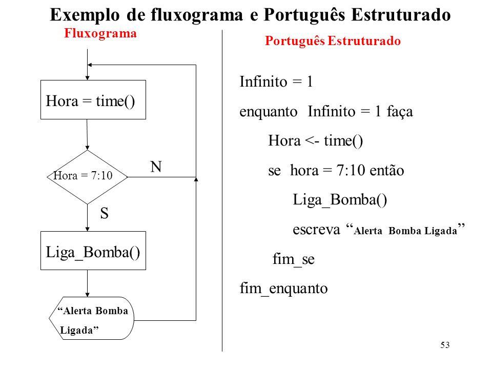 Exemplo de fluxograma e Português Estruturado