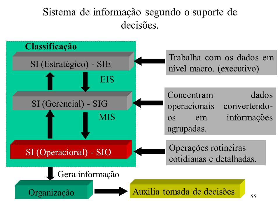 Sistema de informação segundo o suporte de decisões.