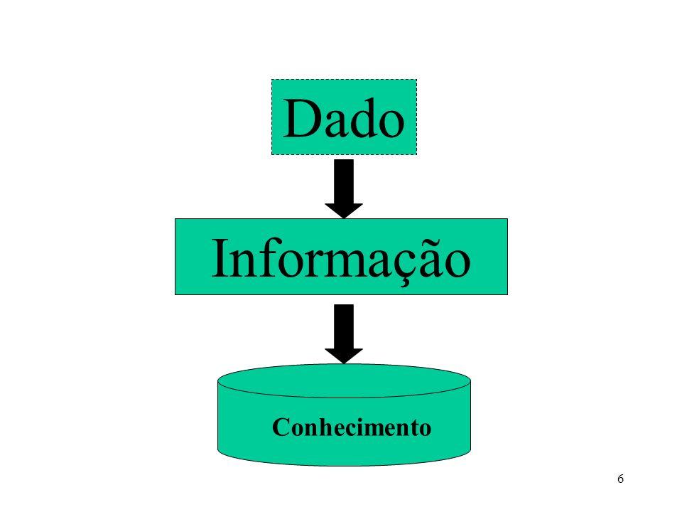 Dado Informação Conhecimento