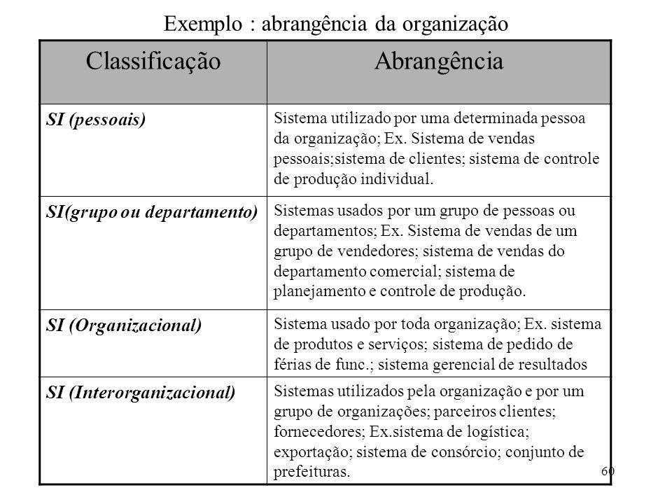 Exemplo : abrangência da organização