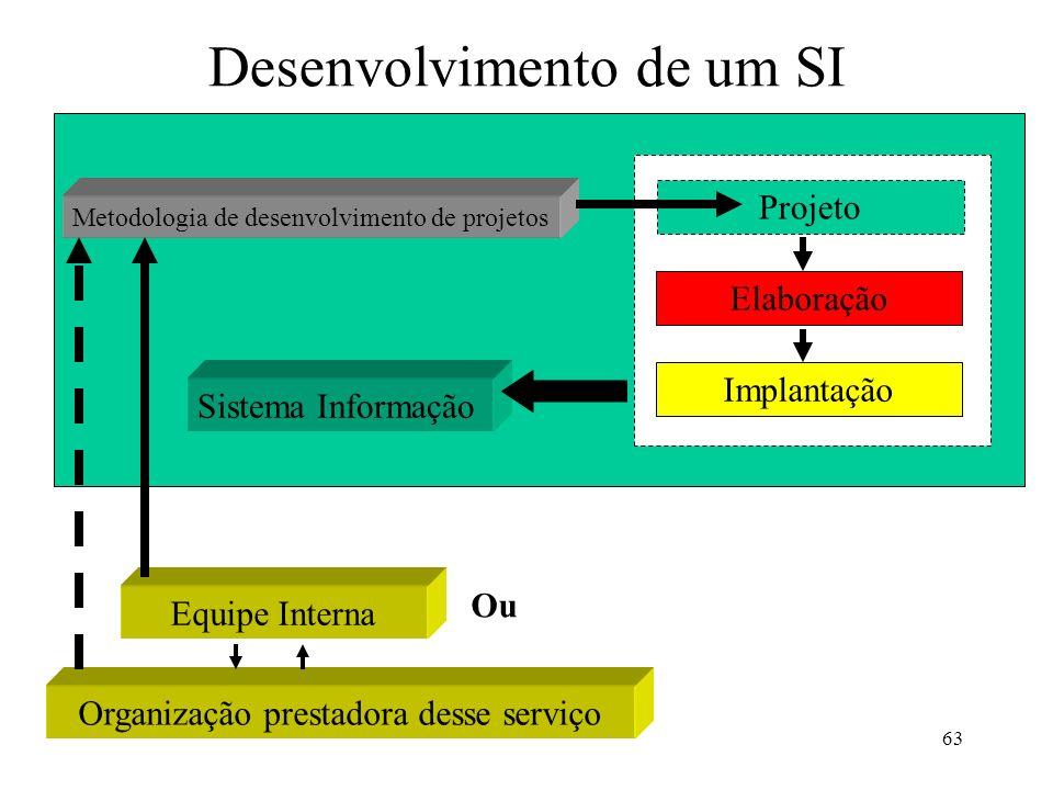 Desenvolvimento de um SI