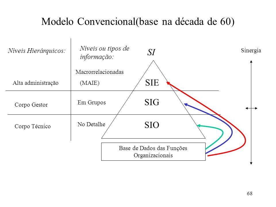 Modelo Convencional(base na década de 60)