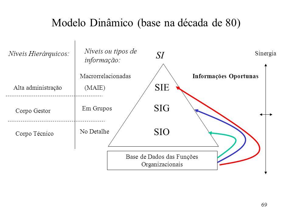 Modelo Dinâmico (base na década de 80)