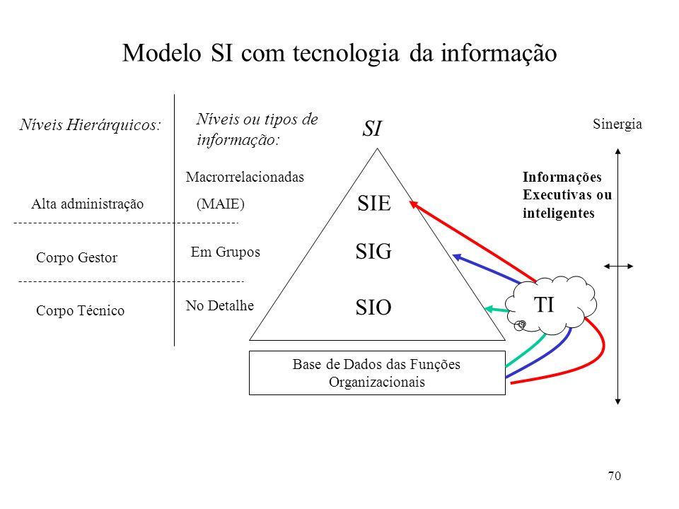 Modelo SI com tecnologia da informação