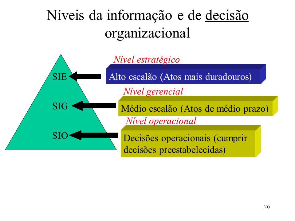 Níveis da informação e de decisão organizacional