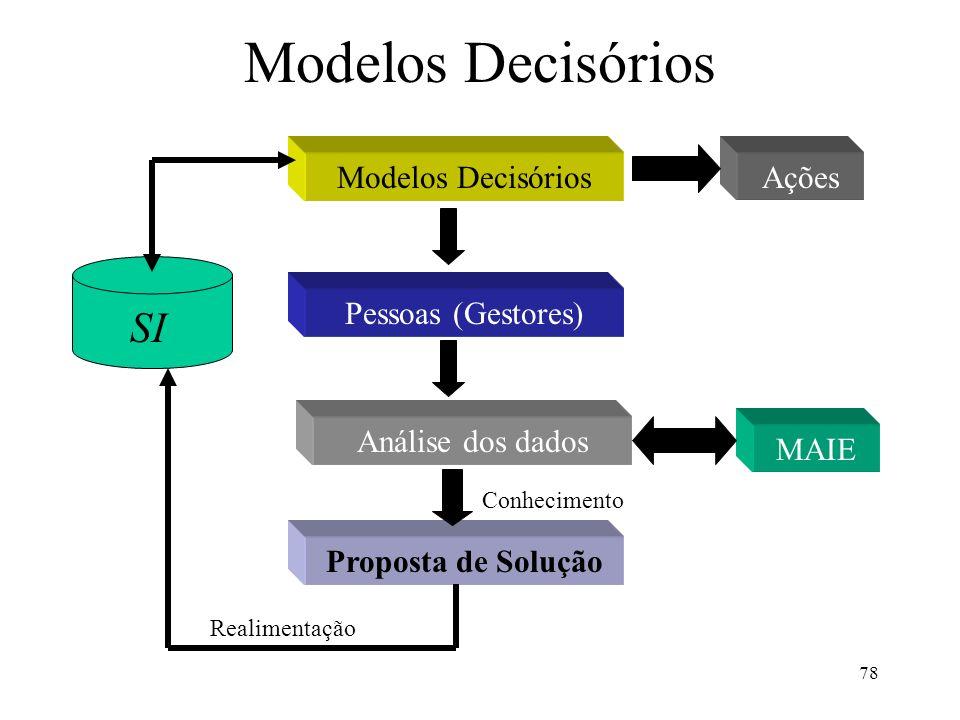 Modelos Decisórios SI Modelos Decisórios Ações Pessoas (Gestores)