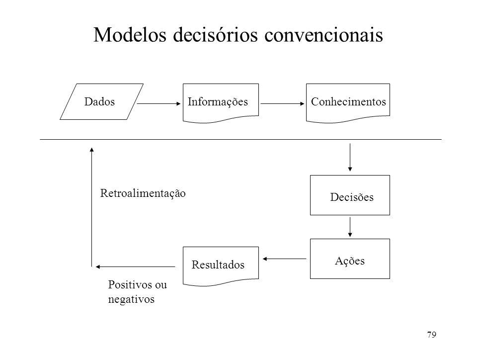 Modelos decisórios convencionais