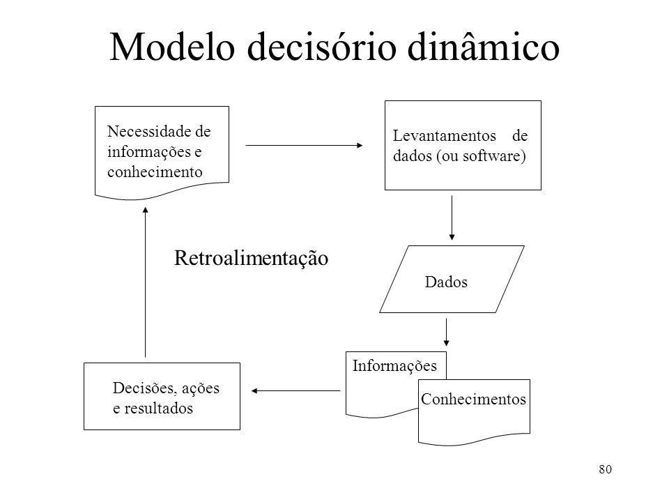 Modelo decisório dinâmico