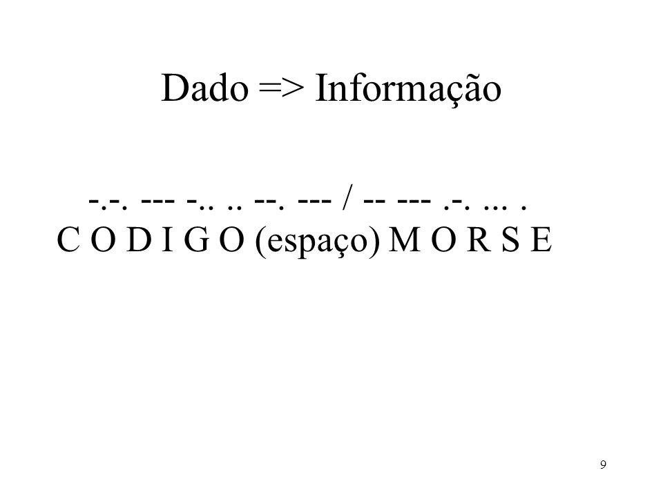 Dado => Informação -.-. --- -.. .. --. --- / -- --- .-. ... .