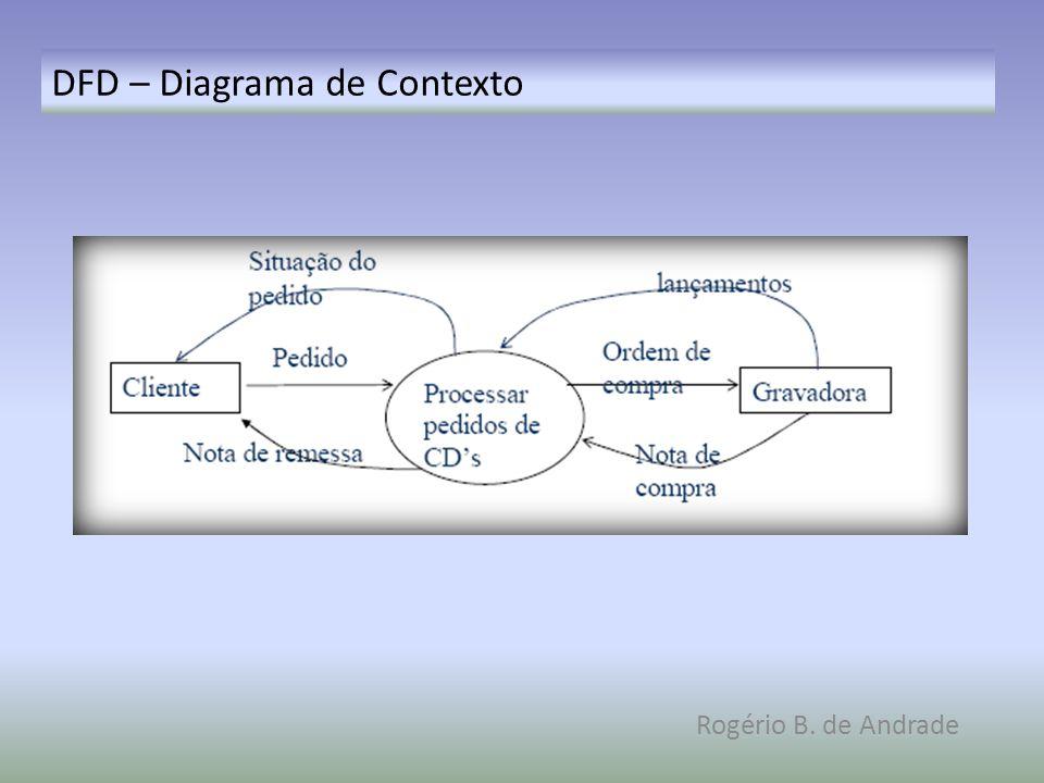 DFD – Diagrama de Contexto