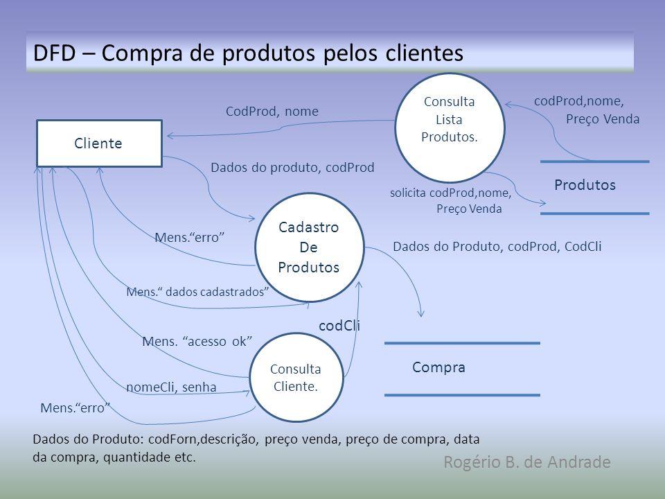 DFD – Compra de produtos pelos clientes