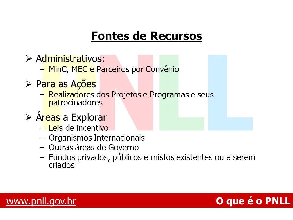 Fontes de Recursos Administrativos: Para as Ações Áreas a Explorar