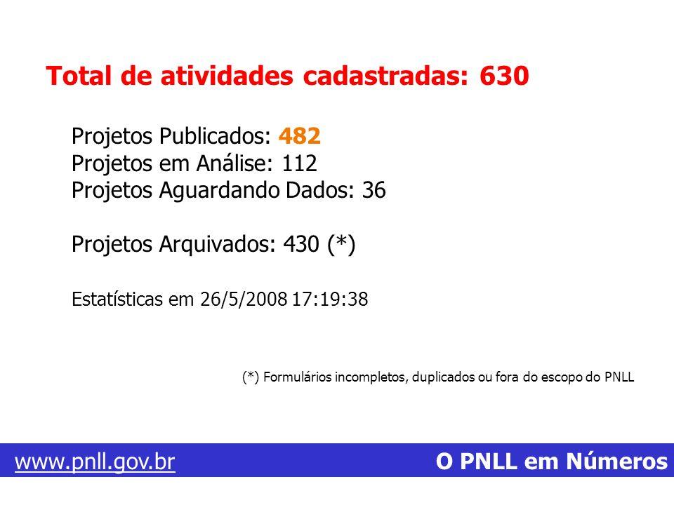 Total de atividades cadastradas: 630