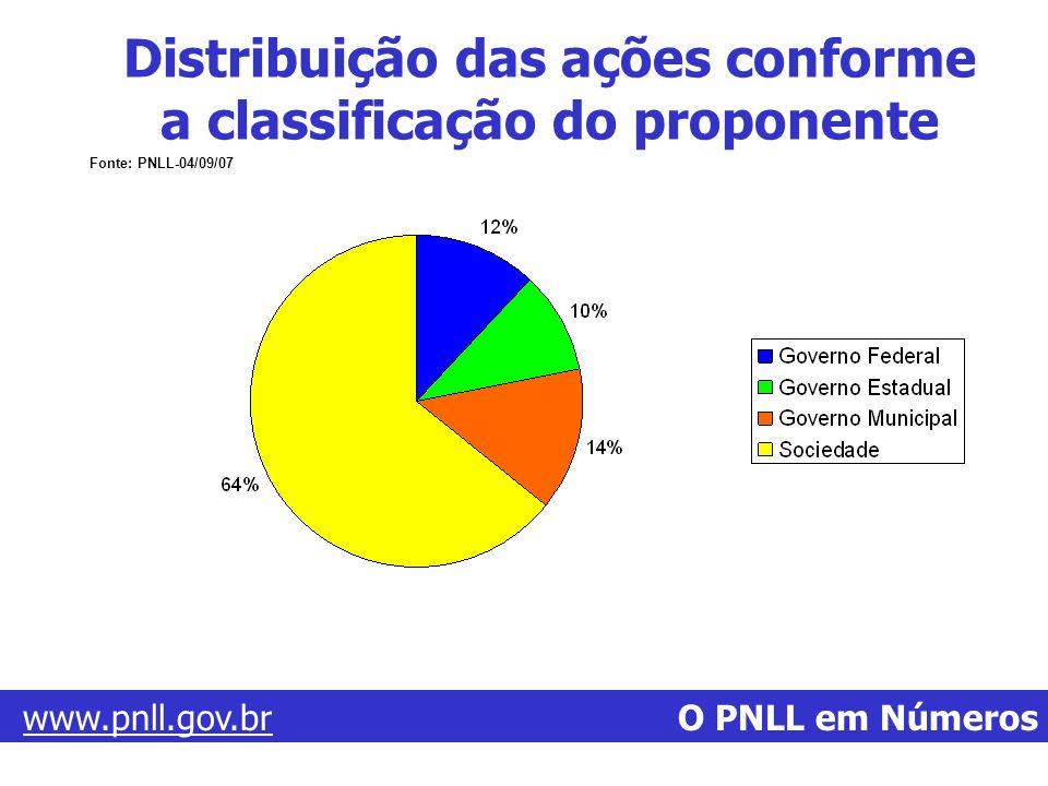 Distribuição das ações conforme a classificação do proponente