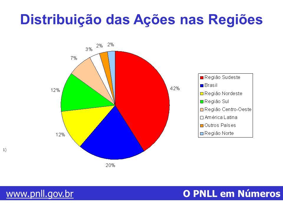 Distribuição das Ações nas Regiões