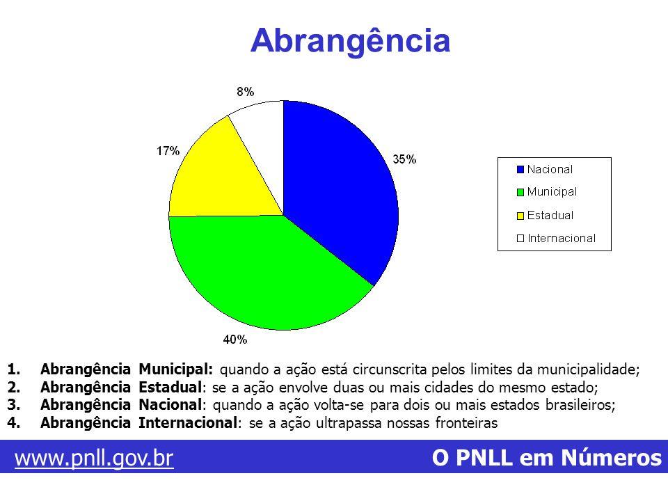 Abrangência www.pnll.gov.br O PNLL em Números