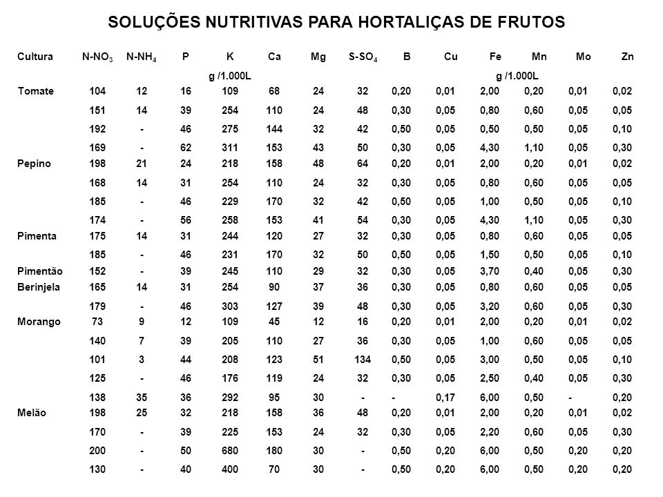 SOLUÇÕES NUTRITIVAS PARA HORTALIÇAS DE FRUTOS