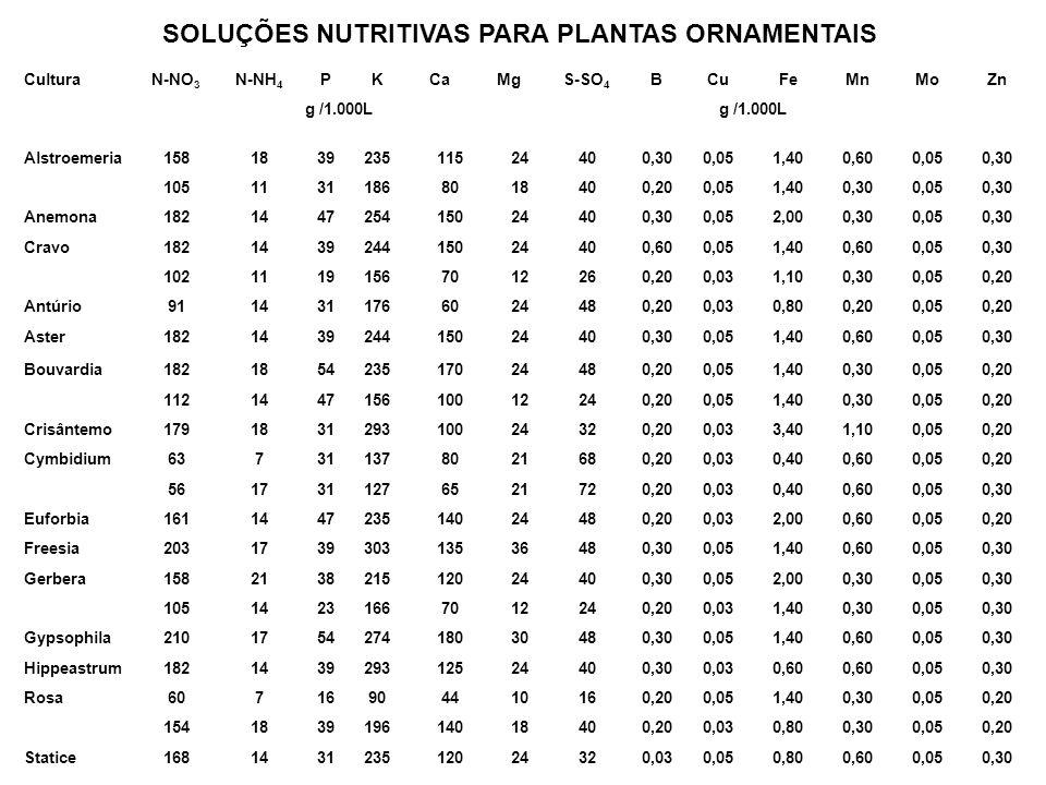 SOLUÇÕES NUTRITIVAS PARA PLANTAS ORNAMENTAIS