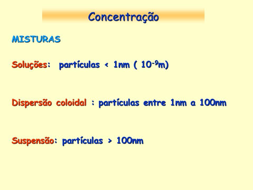 Concentração MISTURAS Soluções: partículas < 1nm ( 10-9m)
