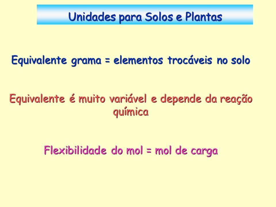 Unidades para Solos e Plantas