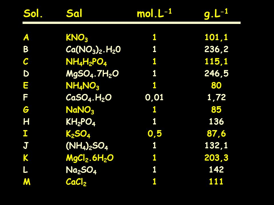 Sol. Sal mol.L-1 g.L-1 A KNO3 1 101,1 B Ca(NO3)2.H20 1 236,2