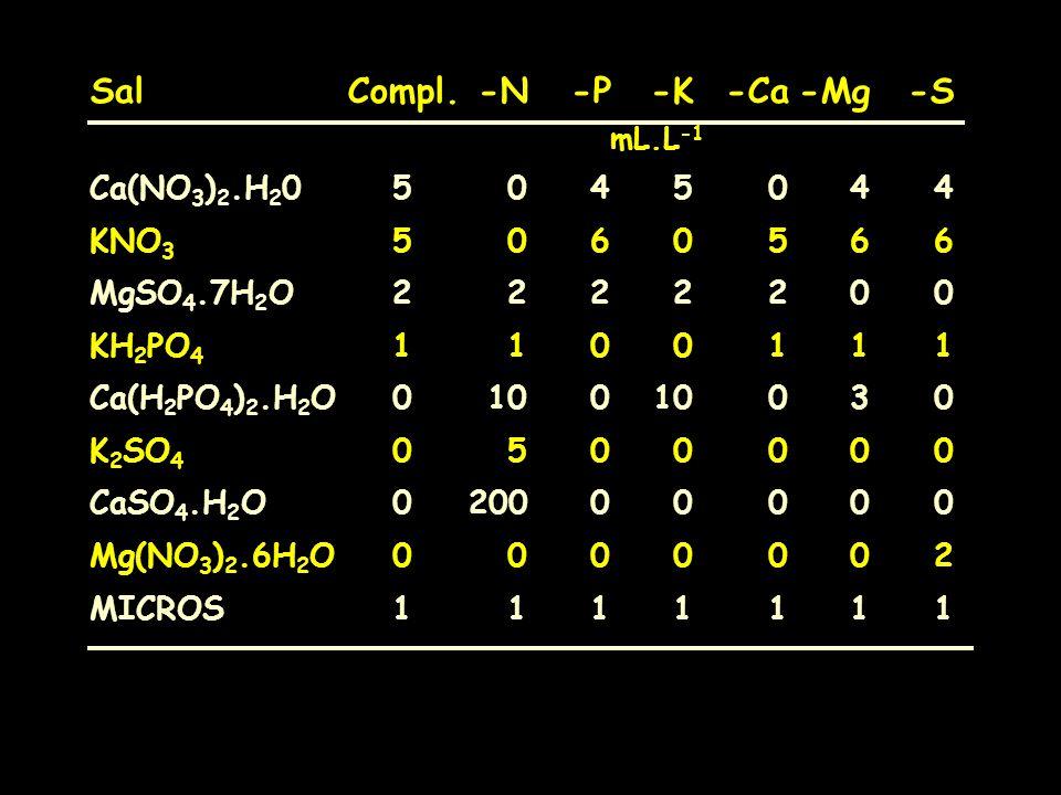 Sal Compl. -N -P -K -Ca -Mg -S mL.L-1