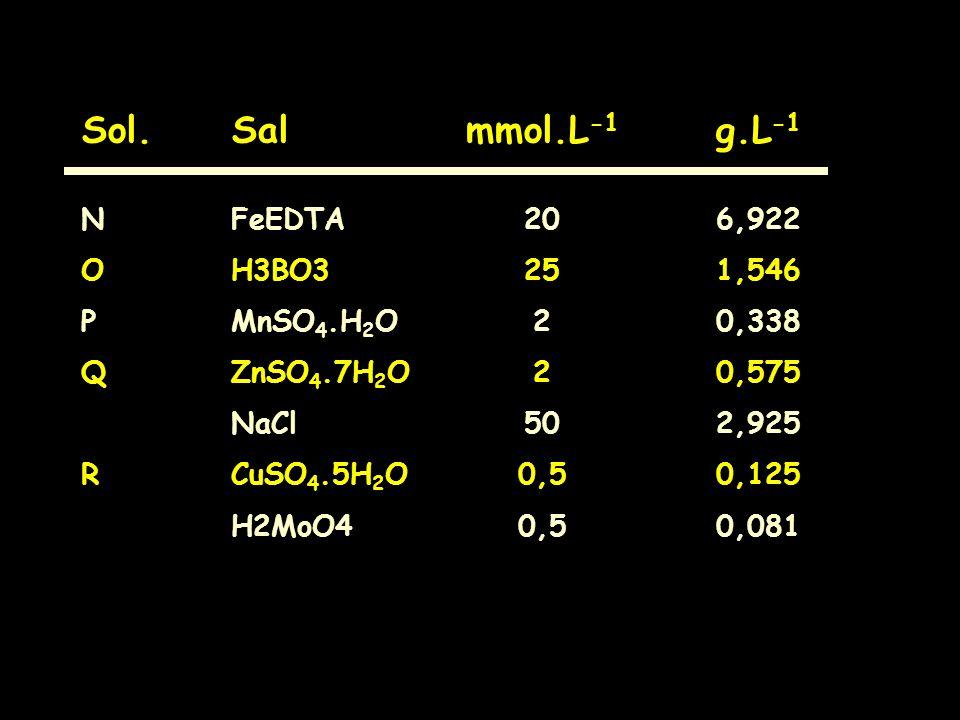 Sol. Sal mmol.L-1 g.L-1 N FeEDTA 20 6,922 O H3BO3 25 1,546