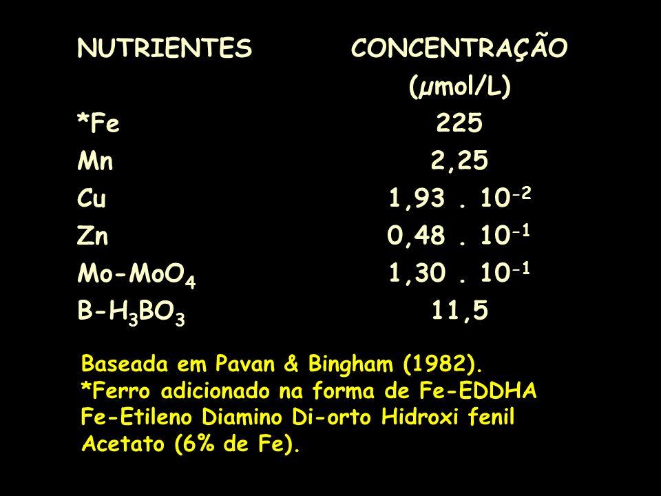 NUTRIENTES CONCENTRAÇÃO (µmol/L) *Fe 225 Mn 2,25 Cu 1,93 . 10-2 Zn