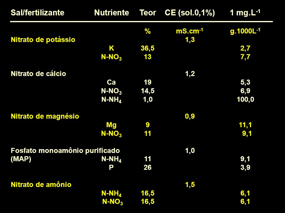Sal/fertilizante Nutriente Teor CE (sol.0,1%) 1 mg.L-1