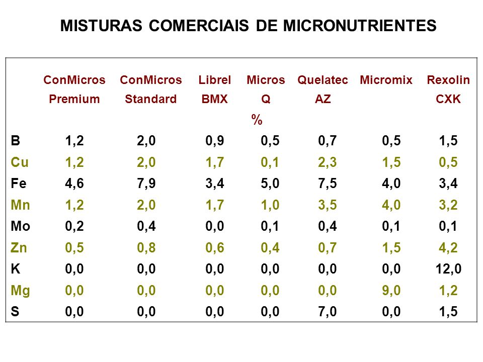 MISTURAS COMERCIAIS DE MICRONUTRIENTES