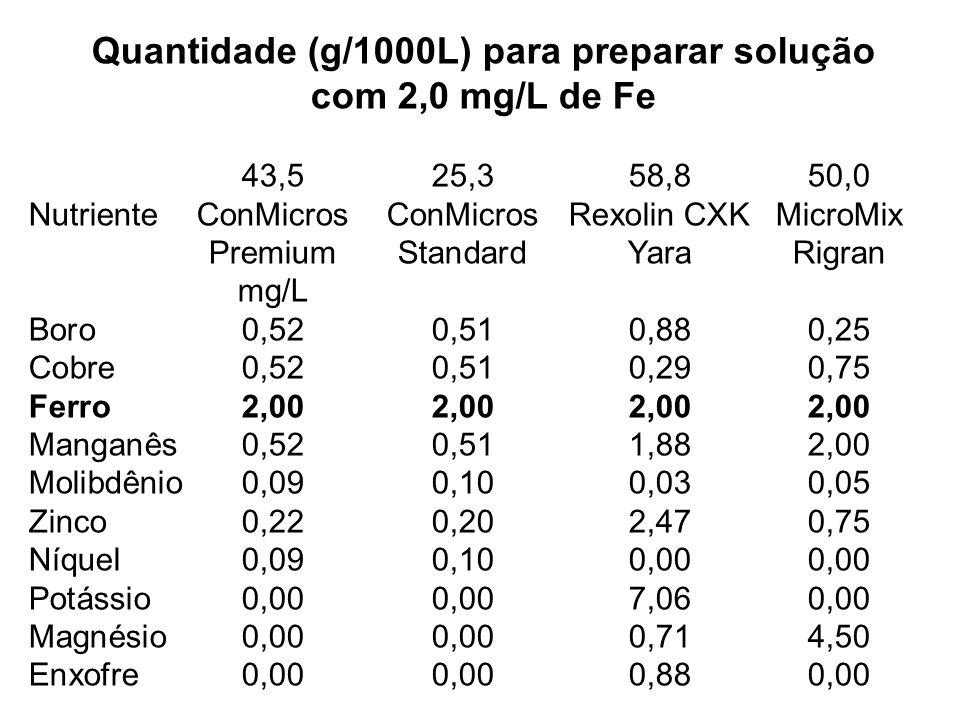 Quantidade (g/1000L) para preparar solução