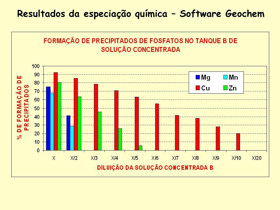 Resultados da especiação química – Software Geochem