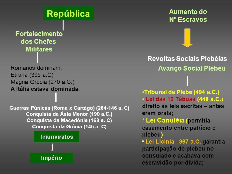 República Aumento do Nº Escravos Fortalecimento dos Chefes Militares