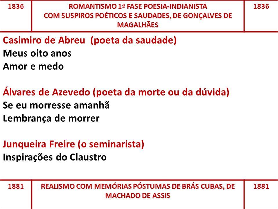 Casimiro de Abreu (poeta da saudade) Meus oito anos Amor e medo