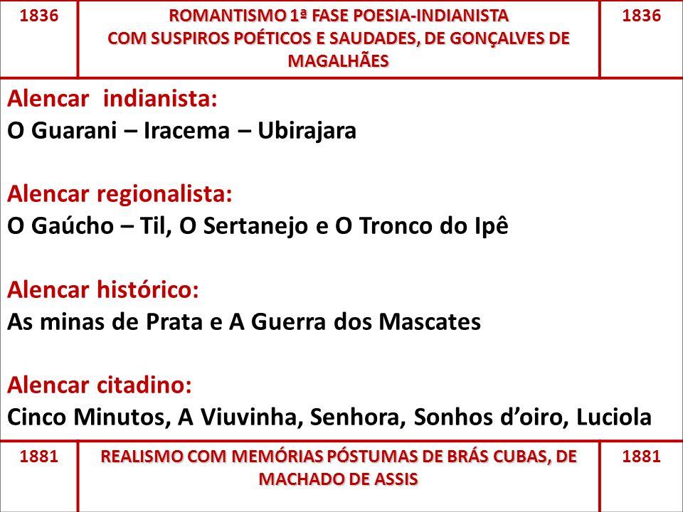 O Guarani – Iracema – Ubirajara Alencar regionalista: