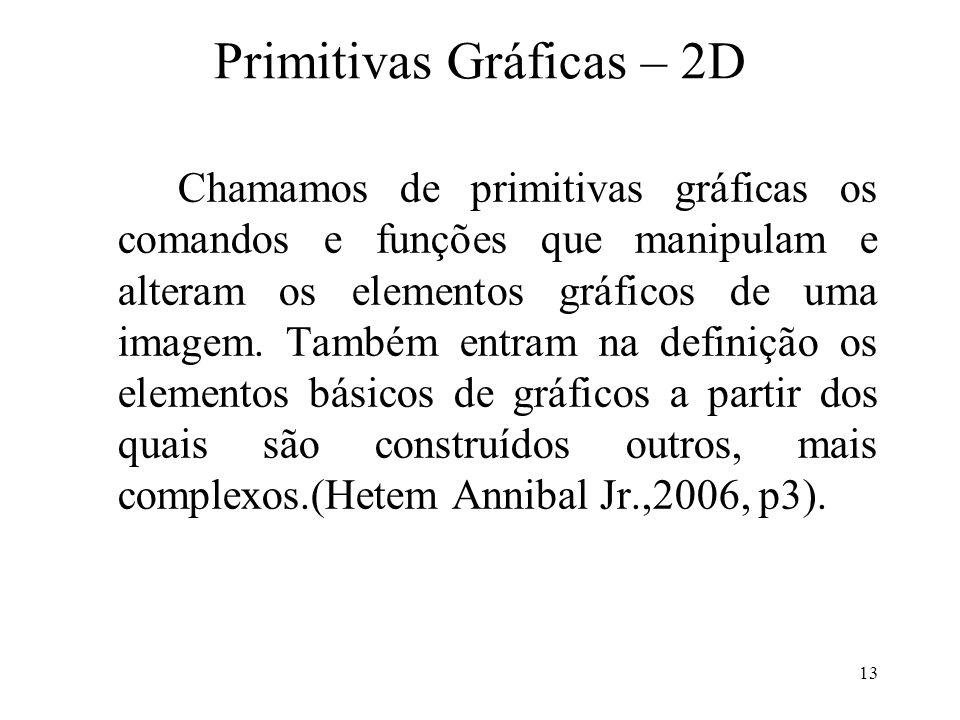 Primitivas Gráficas – 2D