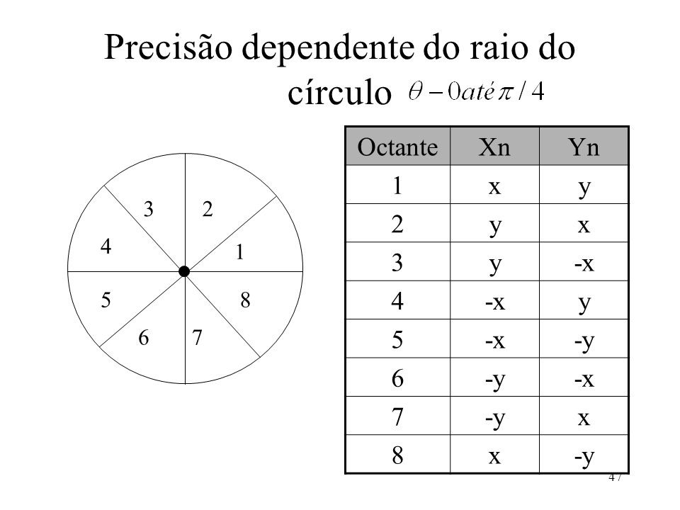 Precisão dependente do raio do círculo