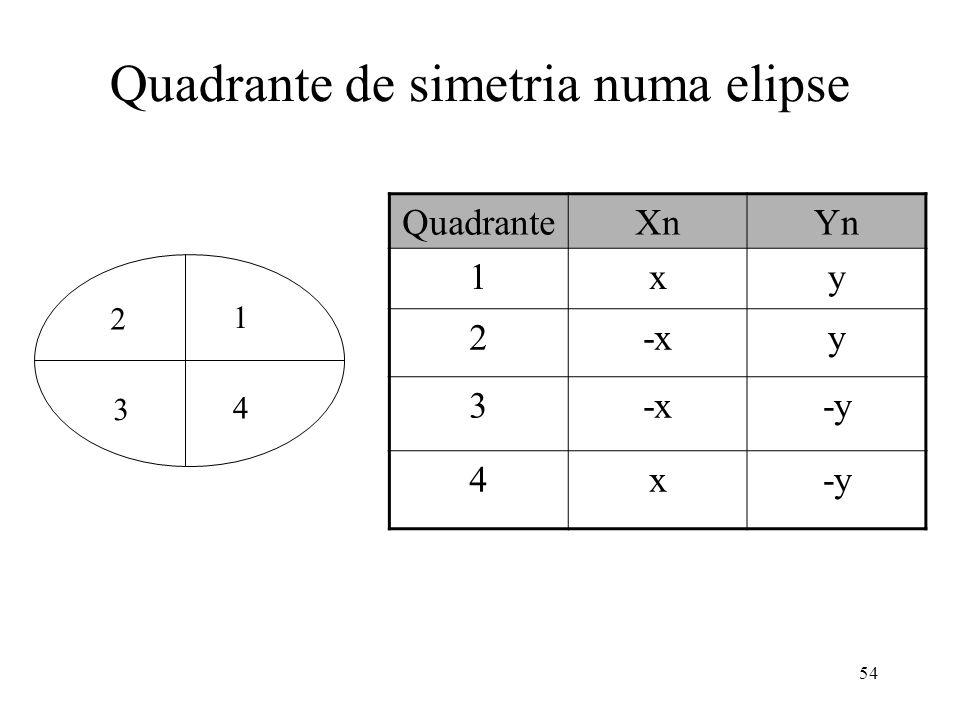 Quadrante de simetria numa elipse