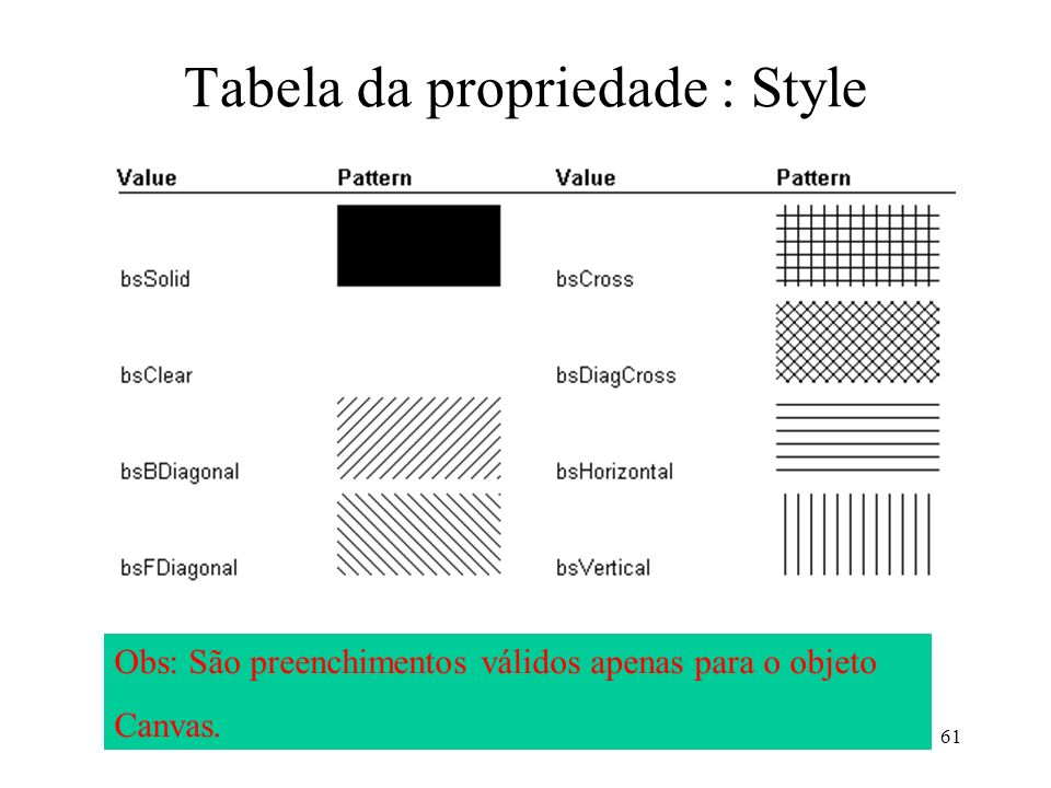 Tabela da propriedade : Style