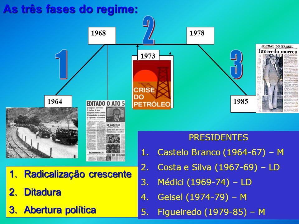 REGIME MILITAR BRASILEIRO - ESQUEMA