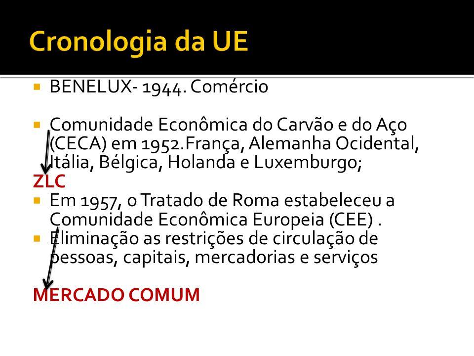 Cronologia da UE BENELUX- 1944. Comércio