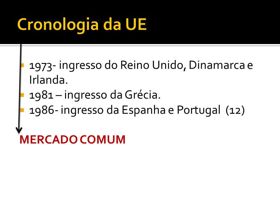 Cronologia da UE 1973- ingresso do Reino Unido, Dinamarca e Irlanda.