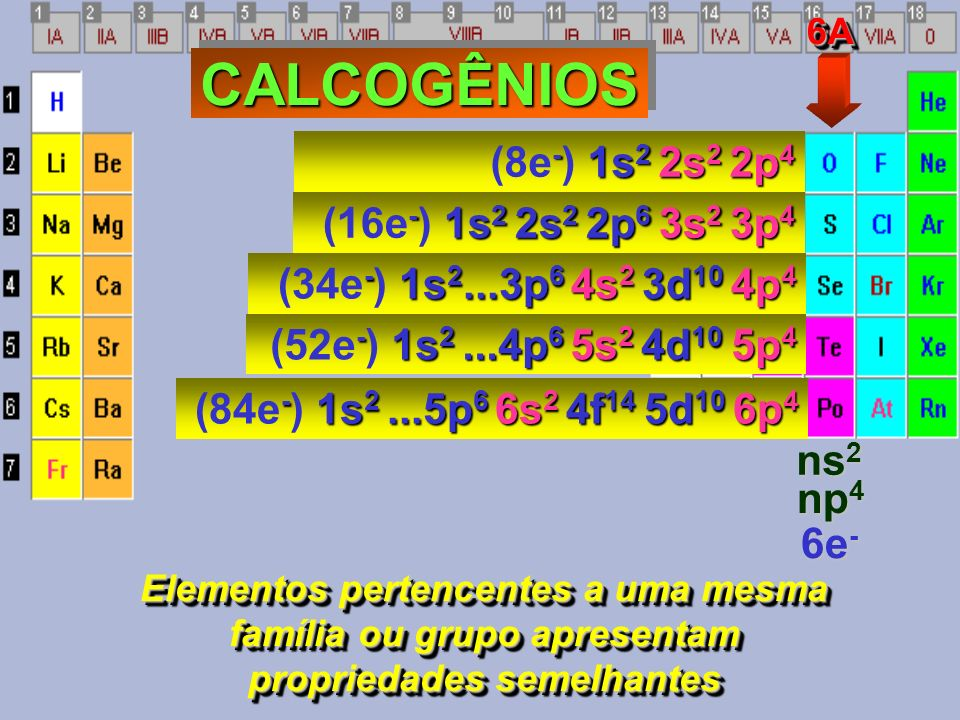 CALCOGÊNIOS (8e-) 1s2 2s2 2p4 (16e-) 1s2 2s2 2p6 3s2 3p4