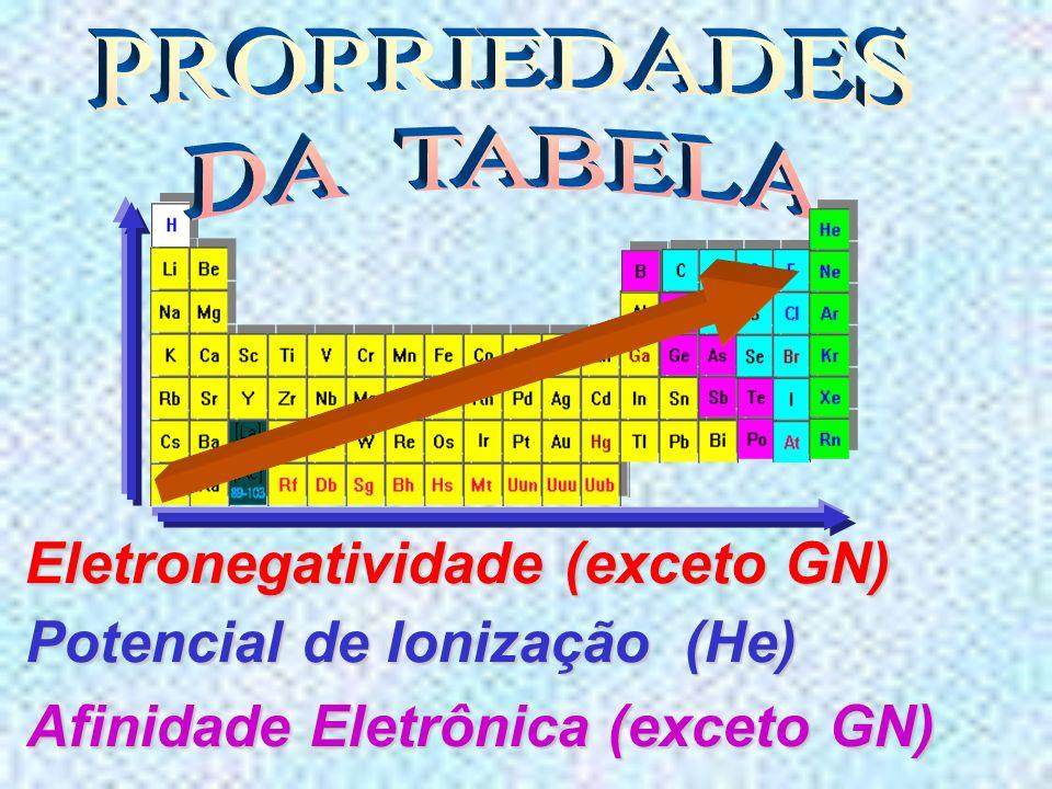 Potencial de Ionização (He) Afinidade Eletrônica (exceto GN)