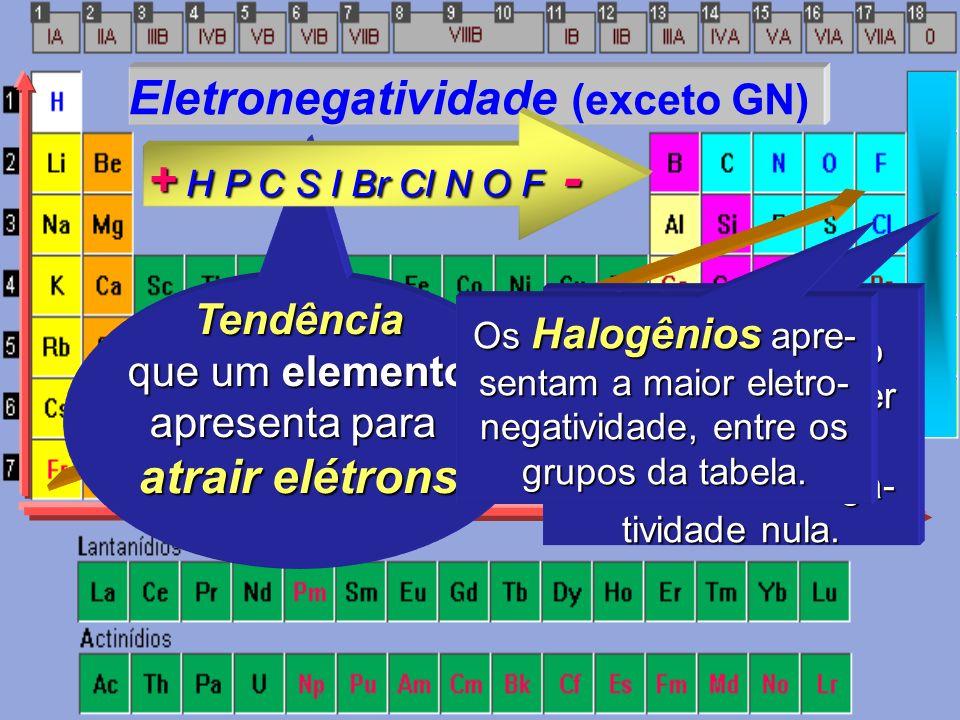 Eletronegatividade (exceto GN) + H P C S I Br Cl N O F -